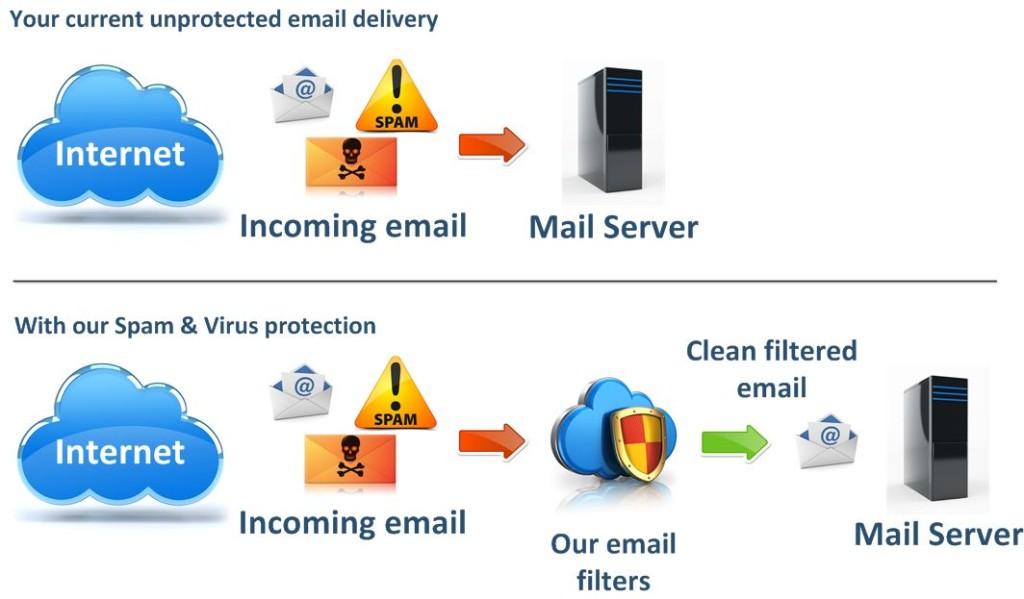 Spam Virus